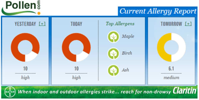 Allergy sufferers can expect a difficult May in Norwalk and surrounding communities.