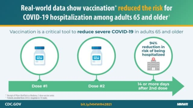 The CDC's data showed a reduced risk of hospitalization in older adults who receive both COVID-19 shots.