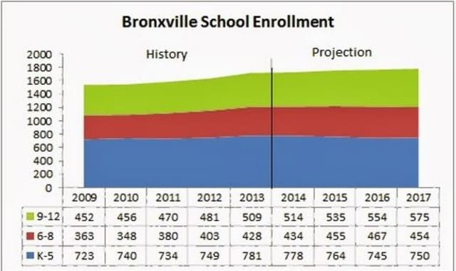 The Bronxville School District estimates that the K-12 population will grow less than one percent in 2014.