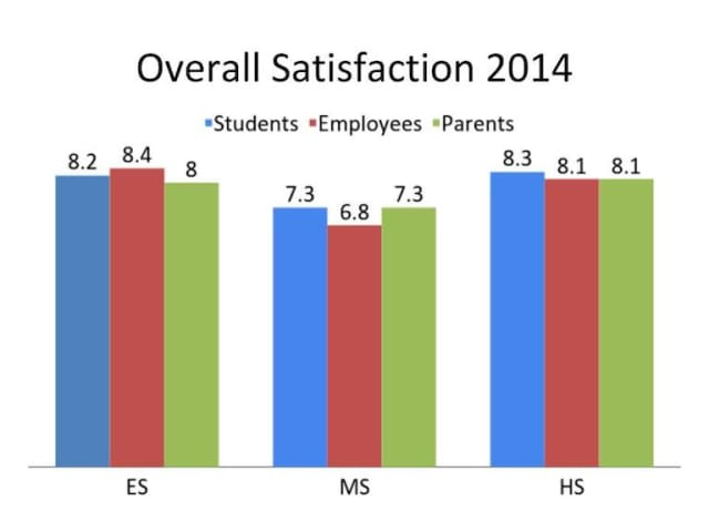 Bronxville School is working with results of the School Pulse satisfaction survey conducted last winter.