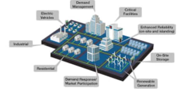 An example of the microgrid technology that will be studied in Ossining.