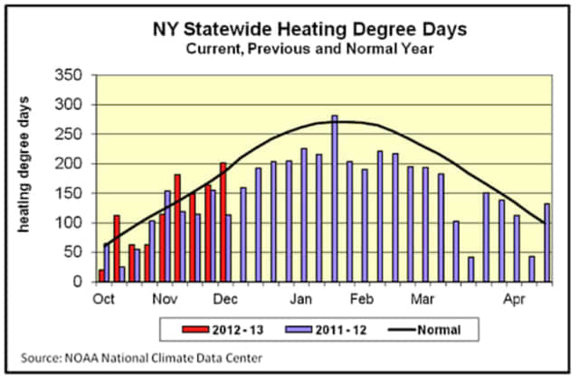 A colder winter will mean more heating use in Yorktown this year. New York residents have almost doubled their heating usage compared to December 2011.