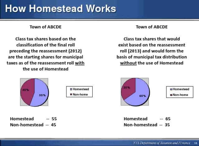 The overall share of taxes paid by the Homestead class would not change by much because a very small minority of condo owners would face increases.