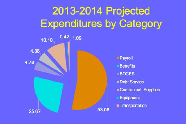The proposed budget for the 2013-14 school year will be discussed at Wednesday's North Salem BOE meeting.