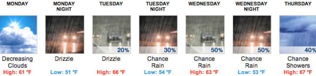 Fairfield County should start the week with nice weather before the rain clouds come in.