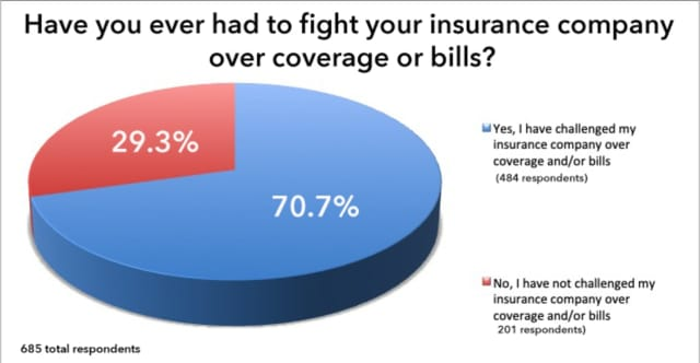 Over two-thirds of respondents to a recent poll say they've had to fight their insurance over coverage or bills.