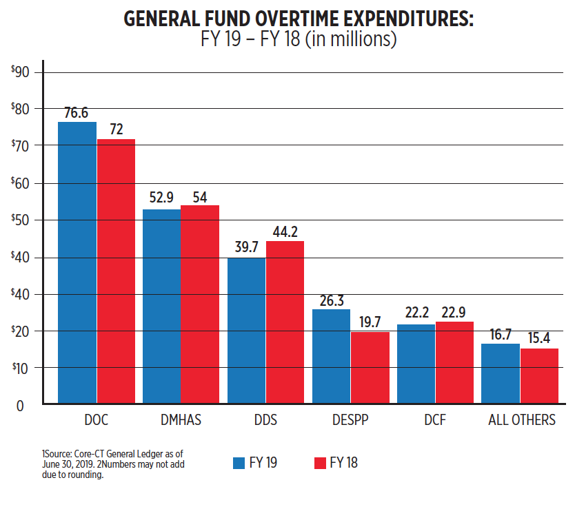 Overtime spending by CT state agencies up in fiscal 2019